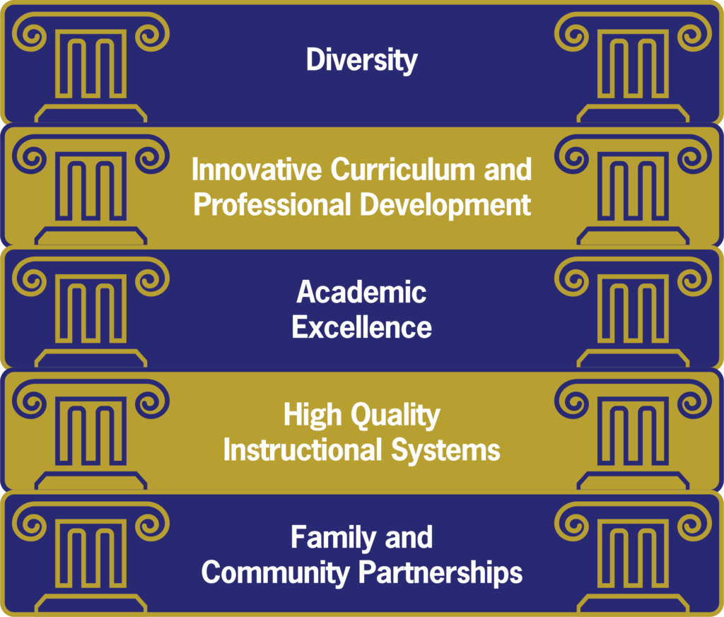 Five pillars of magnet schools magnet schools of america magnet schools are founded on the five pillars of diversity innovative curriculum and professional development academic excellence high quality 1betcityfo Images