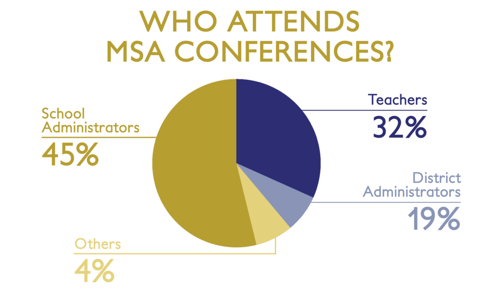 Chart of who attends MSA Conferences